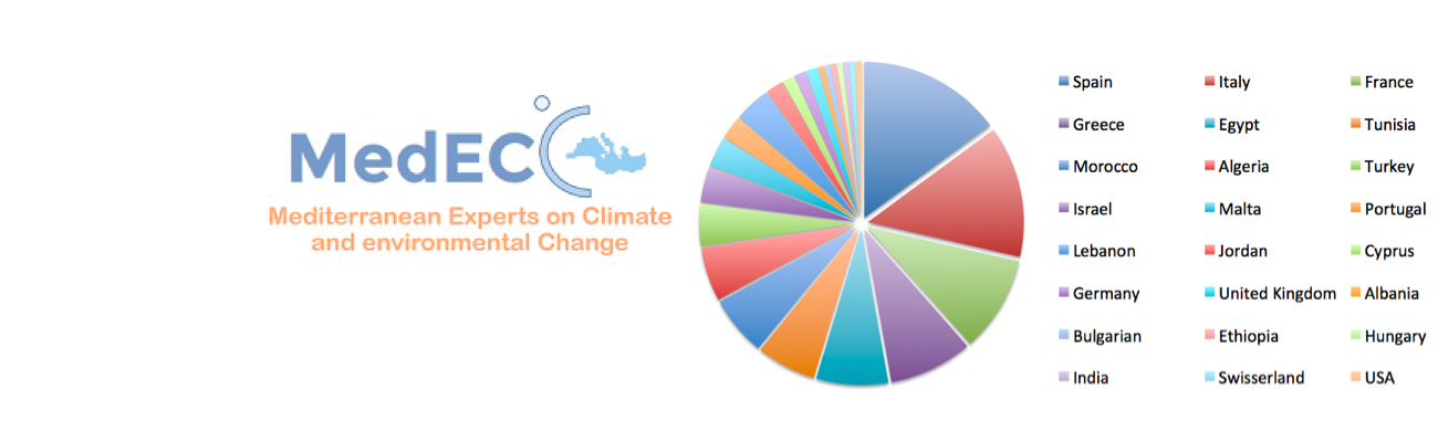 Call for self-nominations of authors for the 1st MedECC Report: statistics