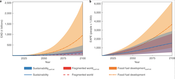Climatic and socioeconomic controls of future coastal flood risk in Europe (article)