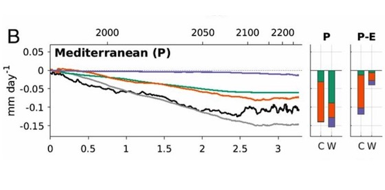 Time-evolving sea-surface warming patterns modulate the climate change response of subtropical precipitation over land (article)