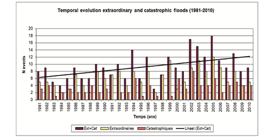 Read more about the article Floods evolution in the Mediterranean region in a context of climate and environmental change (article)