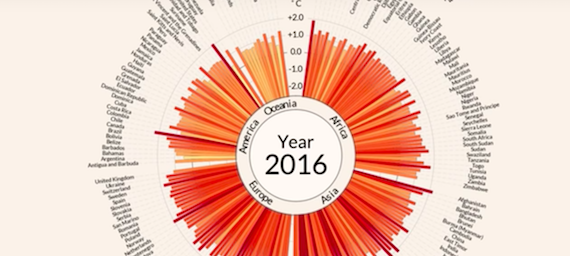 Video visualizing more than 100 years of temperature anomalies in 191 countries