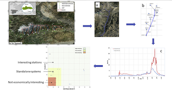 Proposed methodology for evaluation of small hydropower sustainability in a Mediterranean climate (article)