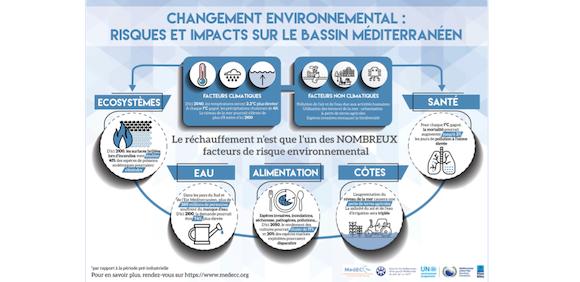 Méditerranée : le rapport du réseau MedECC tire la sonnette d'alarme ! (in French)